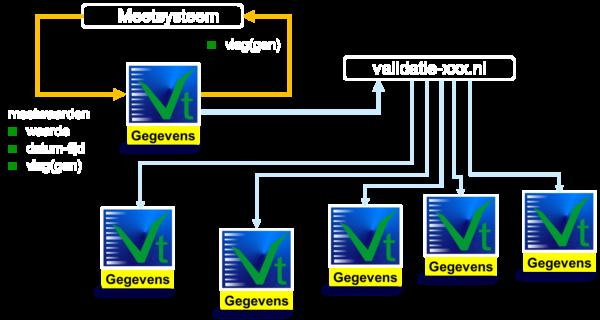 schema hosting